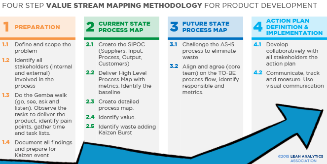 Value Stream Mapping: A key methodology for a simple waste ... on 5s kaizen, continuous improvement kaizen, mini kaizen, value stream process improvement, lean kaizen, process improvement kaizen, muri kaizen, toyota production system kaizen, 6s kaizen,