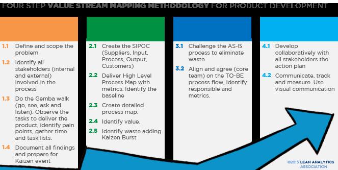VSM methodology