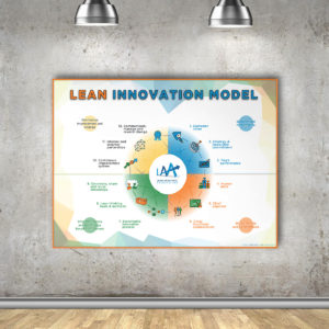 laa-shop-poster_leaninnovationmodel-a1