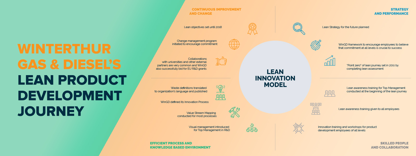 LAA-Blog---Lean-Journey-WINGD