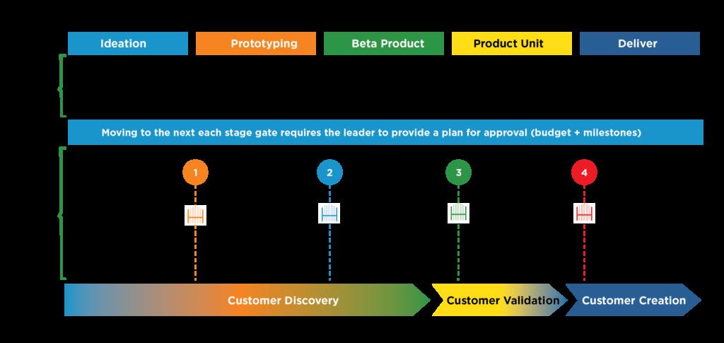 Lean Startup Development Process in Telefónica
