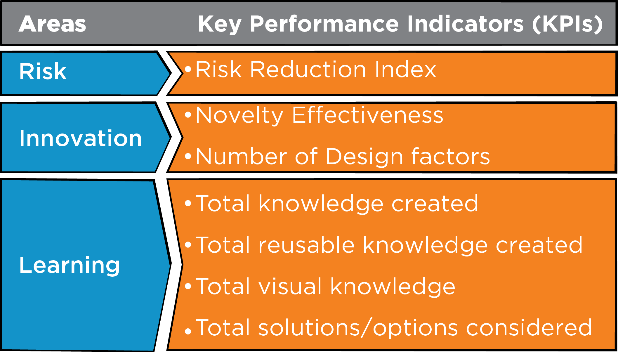 CAREL KPIs