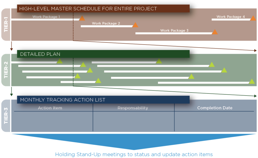 Implementation of a three-tier planning approach for flexibility