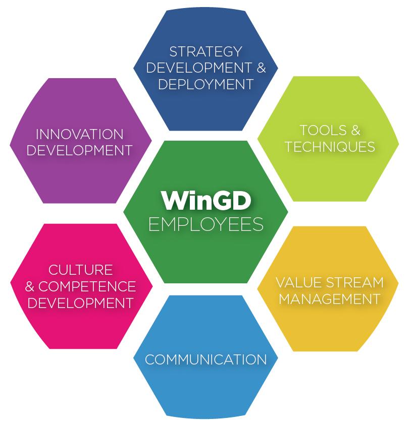 Winterthur Gas & Diesel (WinGD) Lean Framework