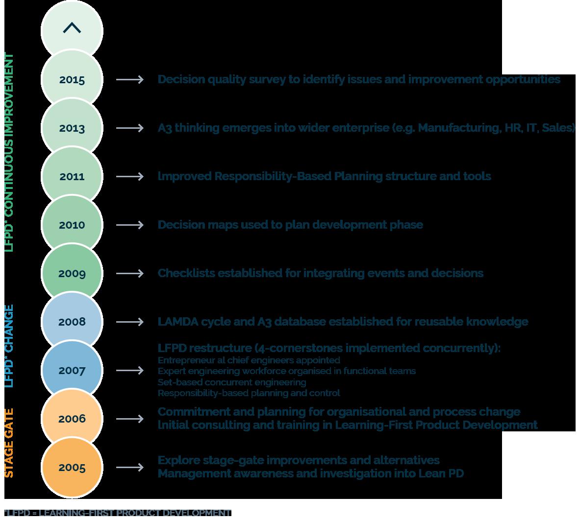 Fisher & Paykel's Lean Product Development Journey – Lean