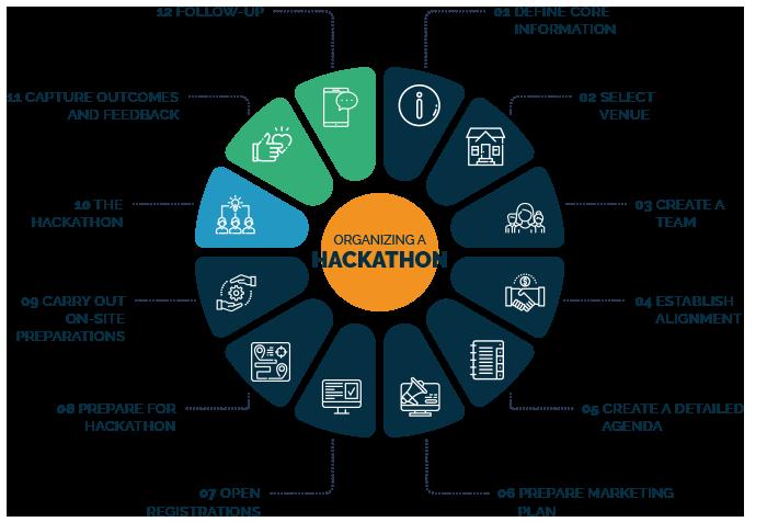 Hackathon-Process-www